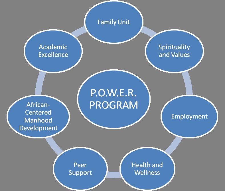 powerprogram